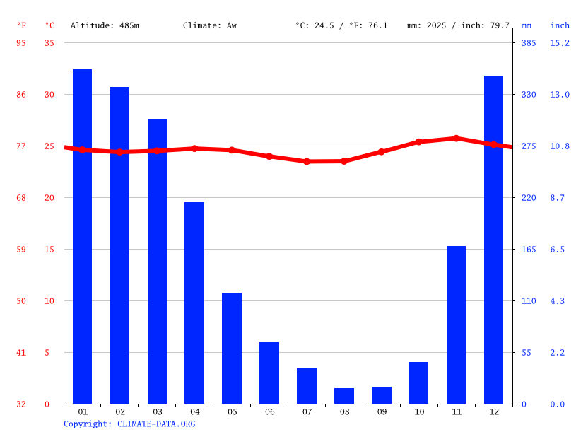 Climate graph // Weather by Month, Mausamang