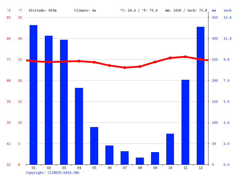 Climate graph // Weather by Month, Reka