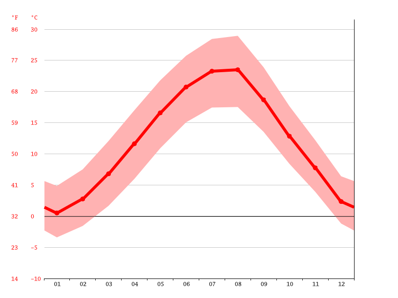 Temperature graph, Stara Zagora