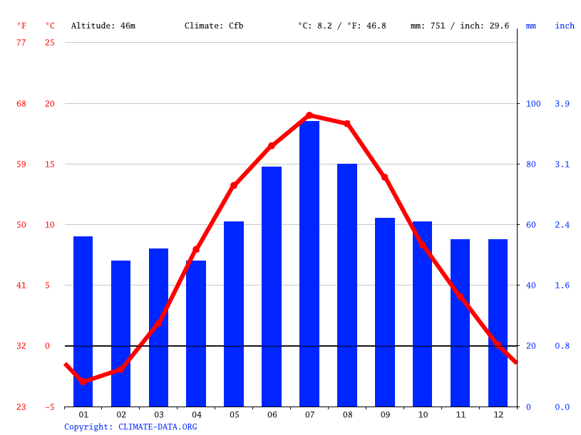 Climate graph // Weather by Month, Gusev