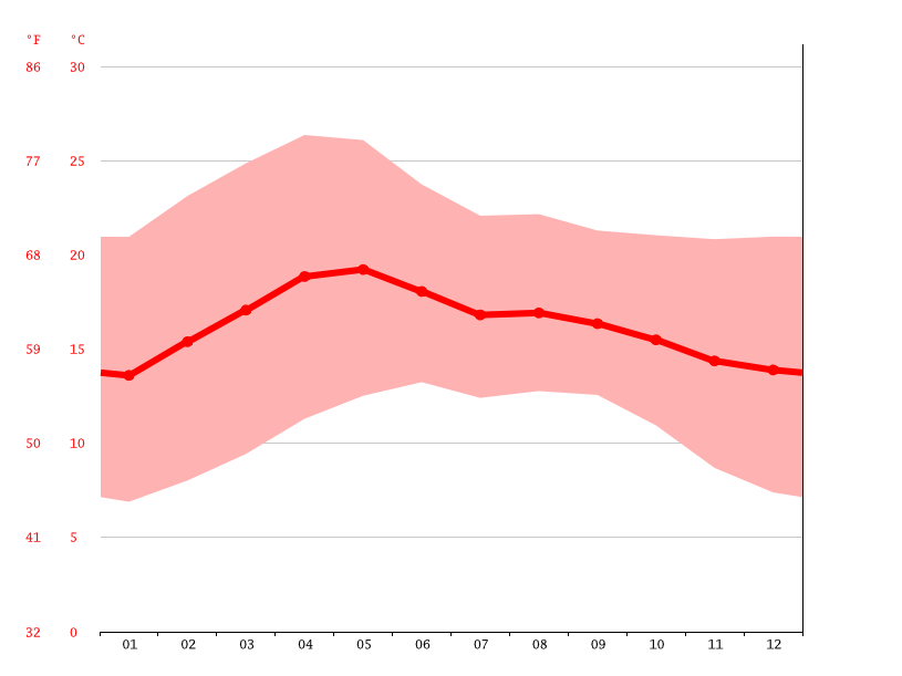 Temperature graph, Chimalhuacán