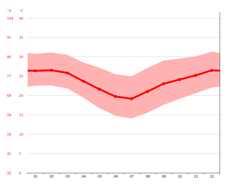 Temperature graph, Xinavane