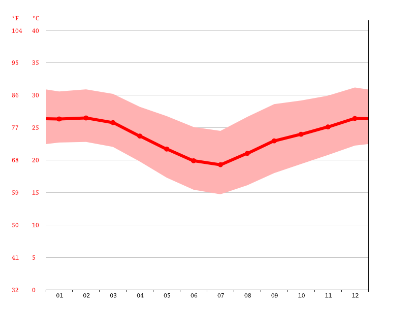 Temperature graph, Xicavane