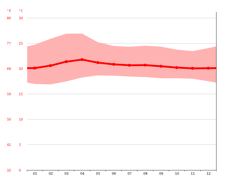Temperature graph, San Joaquín