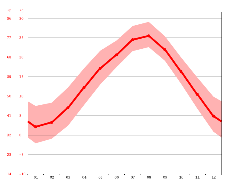 Temperature graph, Sayama