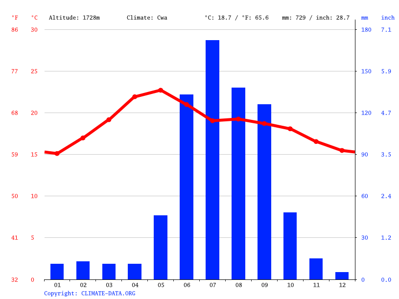 Climate graph // Weather by Month, Jaral del Progreso