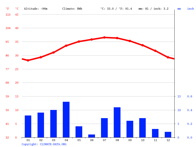 Climate graph // Weather by Month, Hamedela