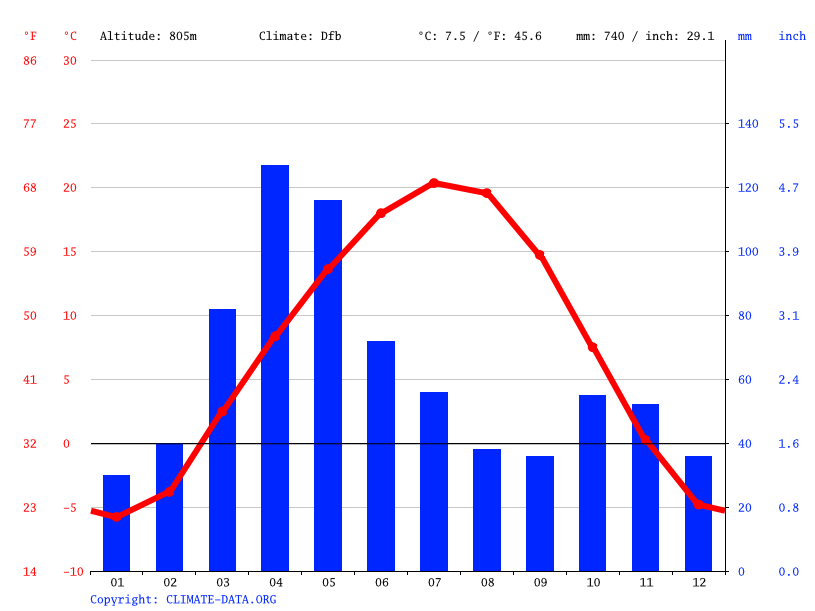 Climate graph // Weather by Month, Каскелен