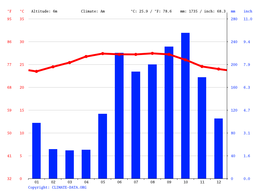 Climate graph // Weather by Month, Ladyville