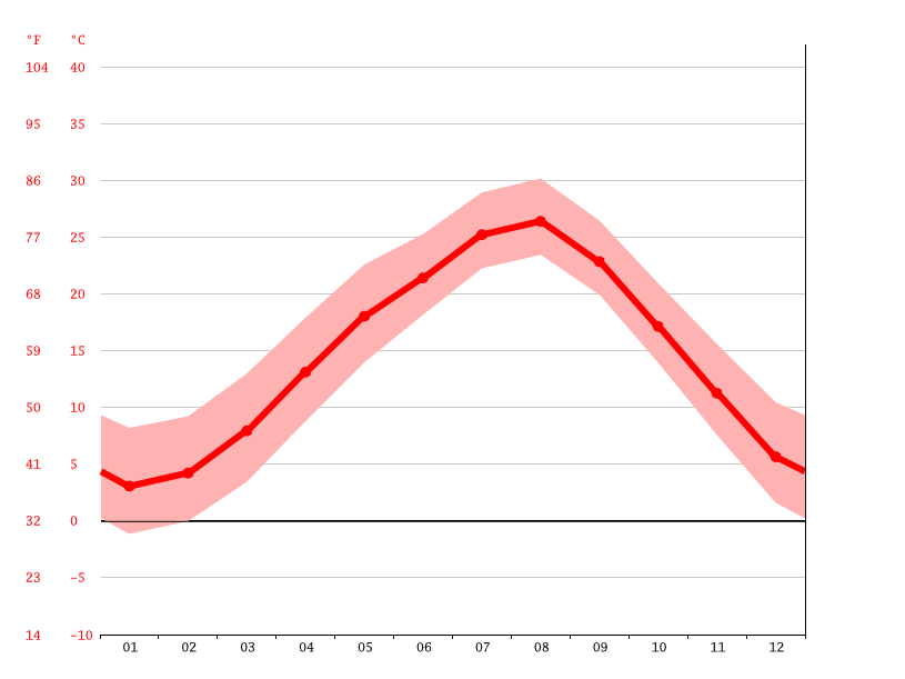 Temperature graph, Koshigaya