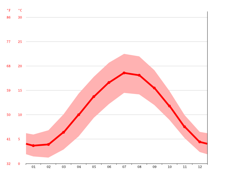 Temperature graph, Breda