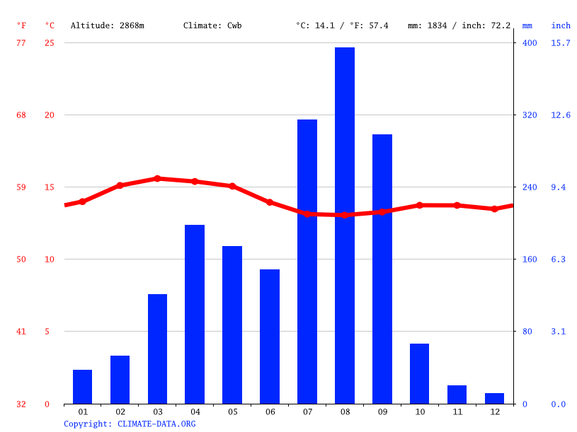 Climate graph // Weather by Month, Kesht
