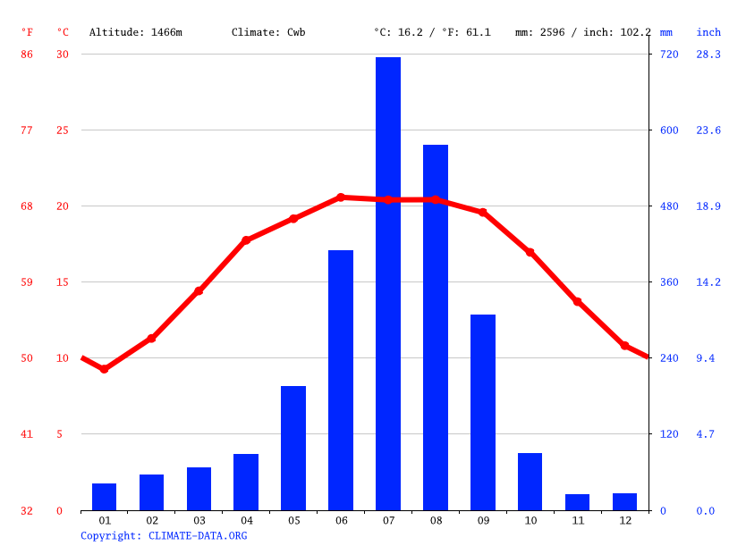 Climate graph // Weather by Month, Banepa
