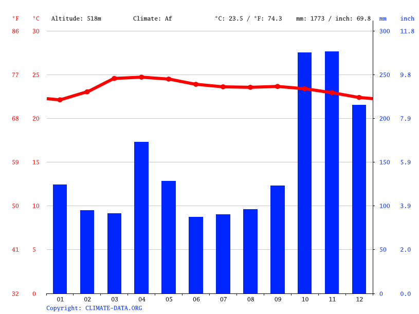 Climate graph // Weather by Month, Kandy