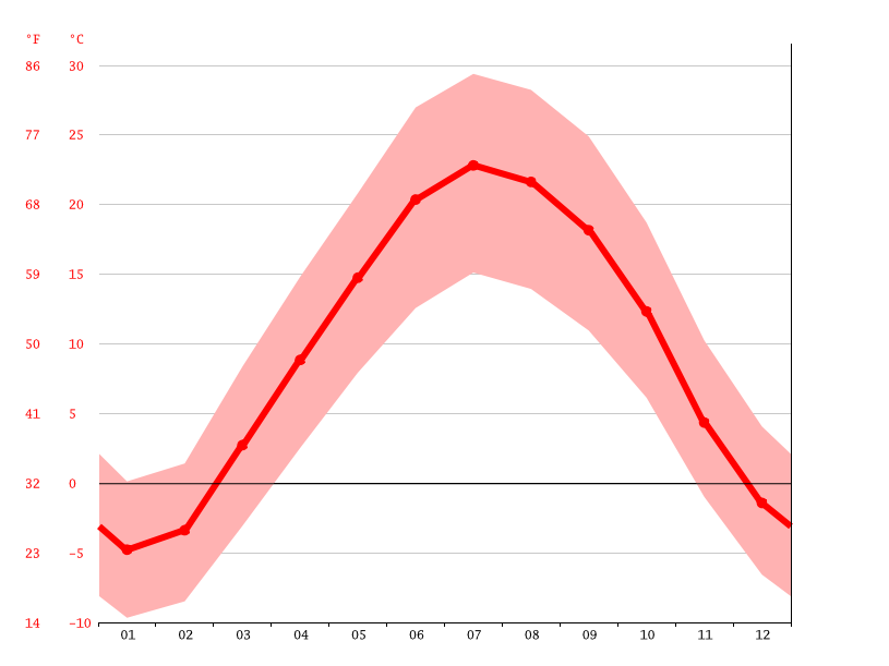 Temperature graph, Semirom