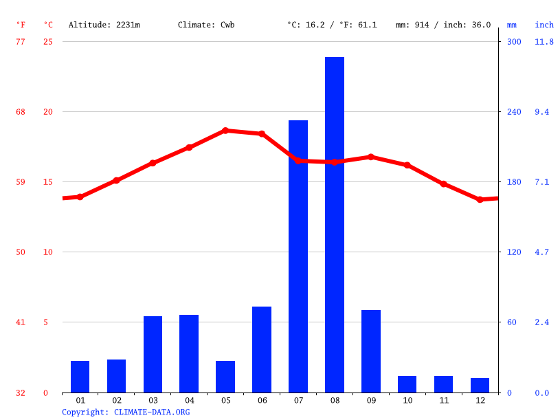 Climate graph // Weather by Month, Maymekden