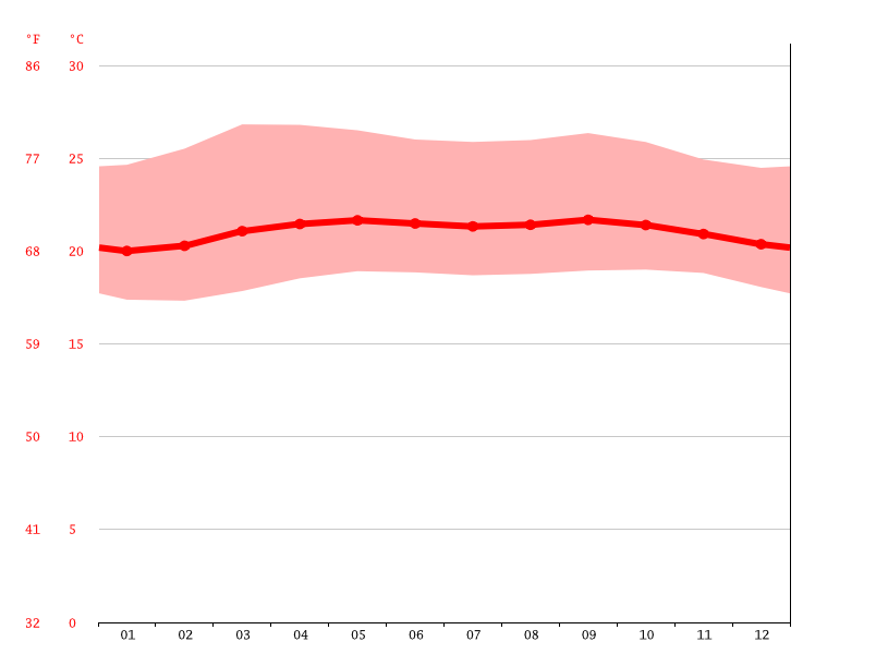 Temperature graph, Caracas