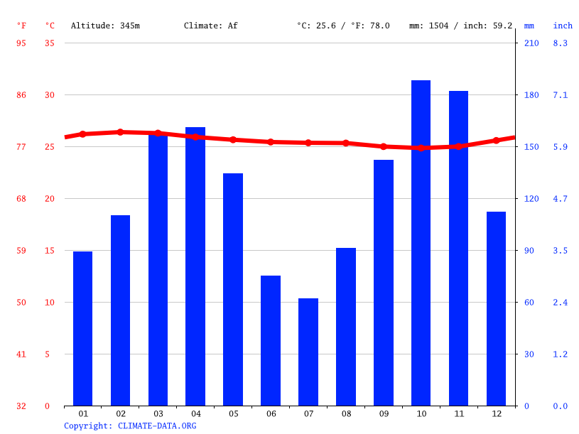 Climate graph // Weather by Month, Makoua