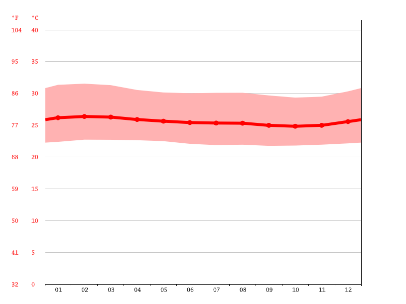 Temperature graph, Makoua