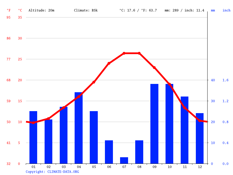 Climate graph // Weather by Month, Albatera