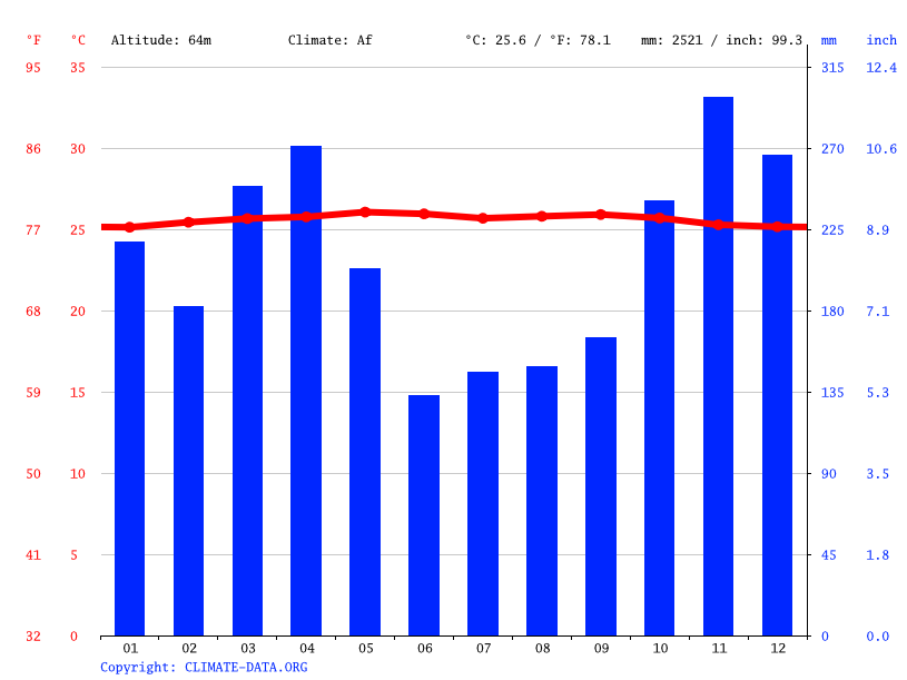 Climate graph // Weather by Month, Giri Purno