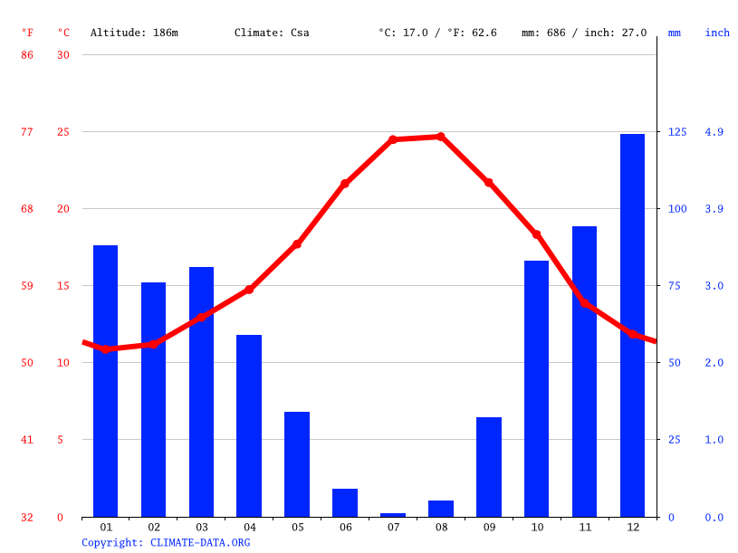 Climate graph // Weather by Month, Benahavís