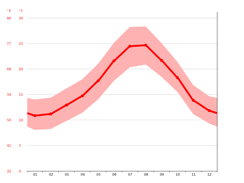 average temperature, Benahavís