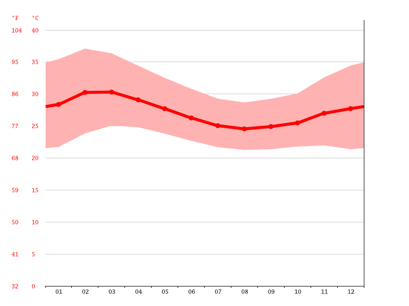 Temperature graph, Bossangoa