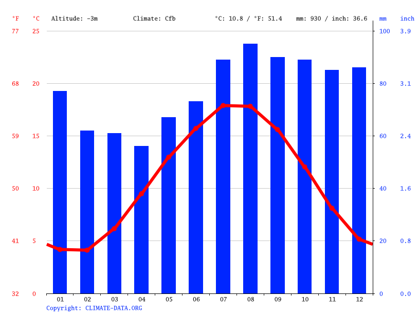 Climate graph // Weather by Month, Hoofddorp