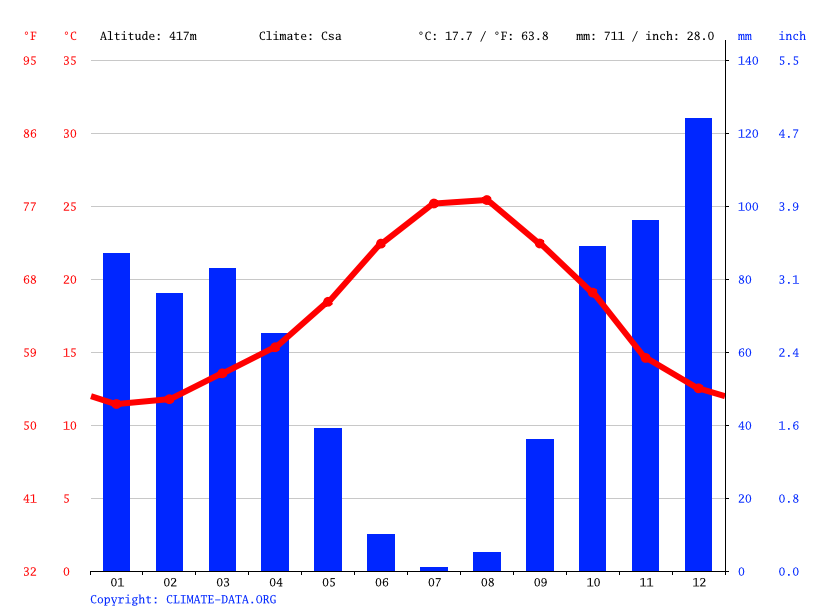 Climograph // Weather by Month, Casares
