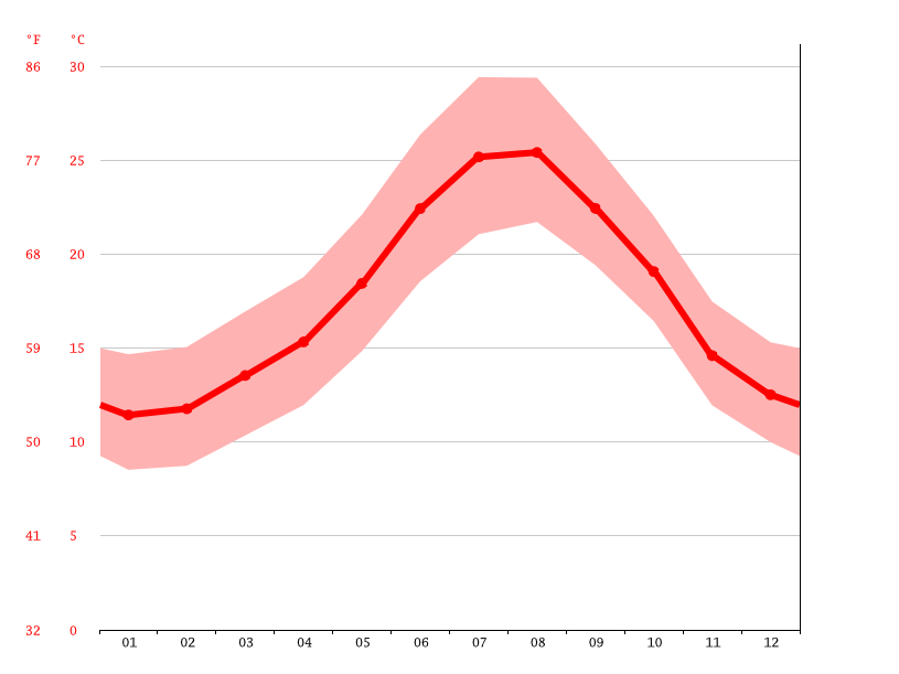 average temperatures, Casares