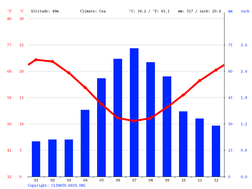 Climate graph // Weather by Month, Adelaide