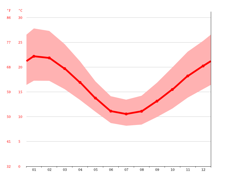 Temperature graph, Adelaide