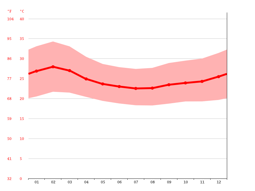 Temperature graph, Kitgum