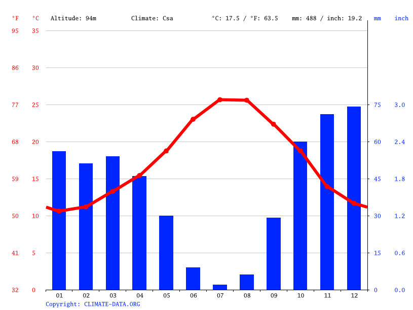 Climate graph // Weather by Month, Cártama