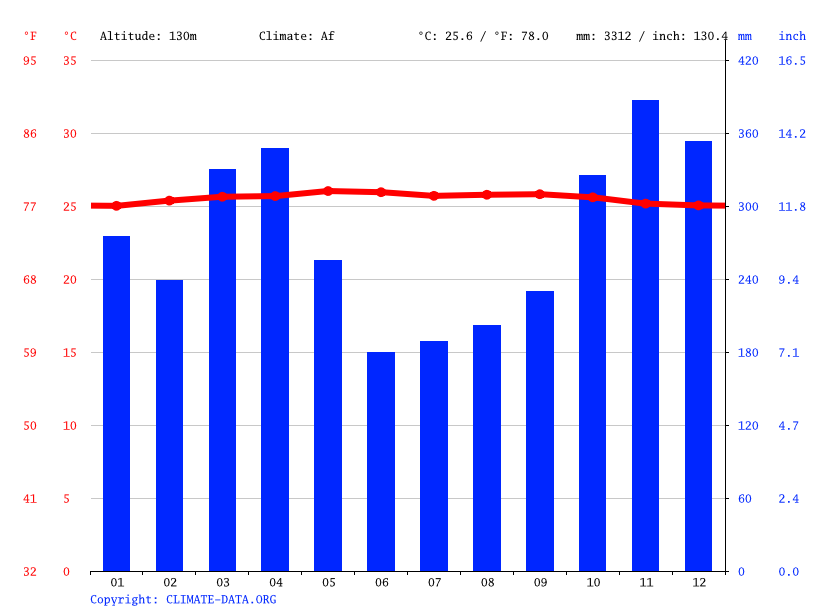 Climate graph // Weather by Month, Tiumang