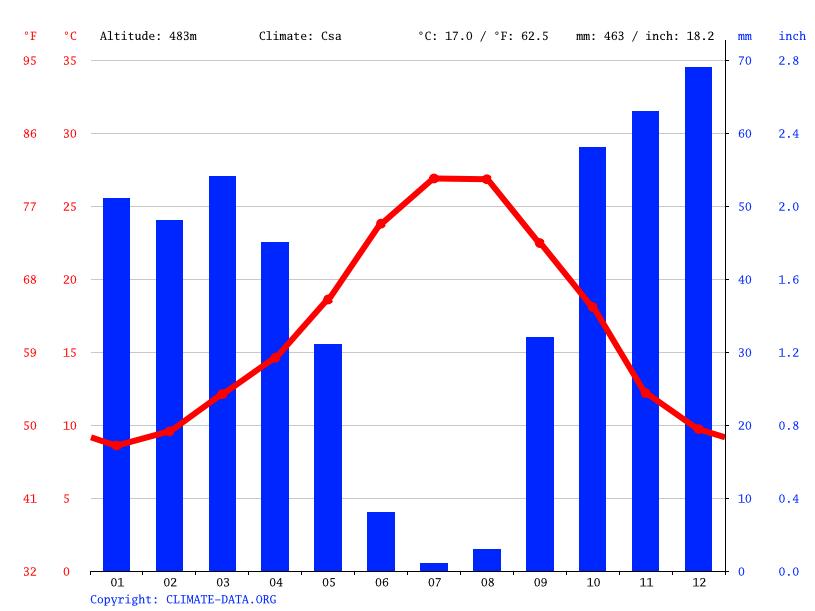 temperatura media anual: