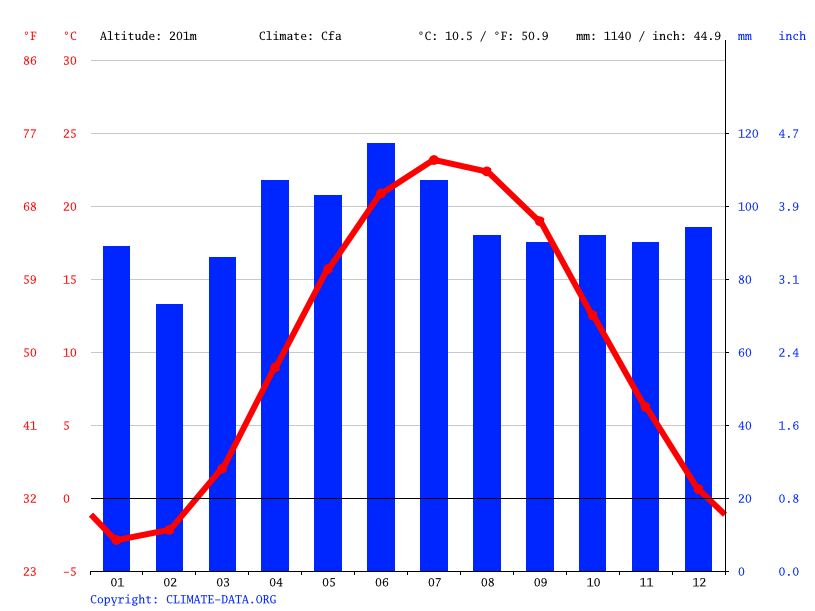 Climate graph // Weather by Month, Cleveland
