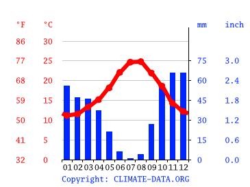 Väder Fuengirola