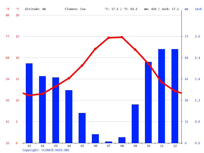 Climate graph // Weather by Month, Fuengirola