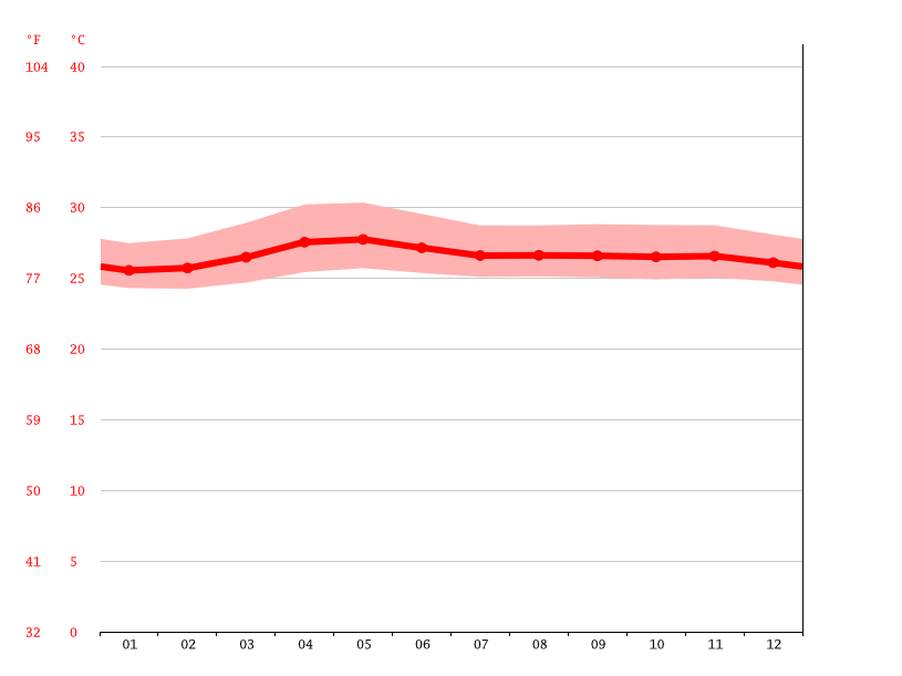 Temperature graph, Silay