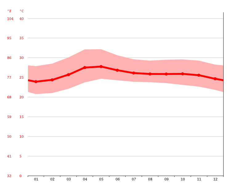 Temperature graph, Palayan