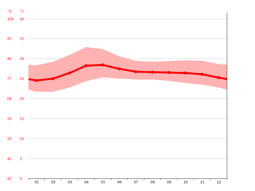 Temperature graph, San Fernando