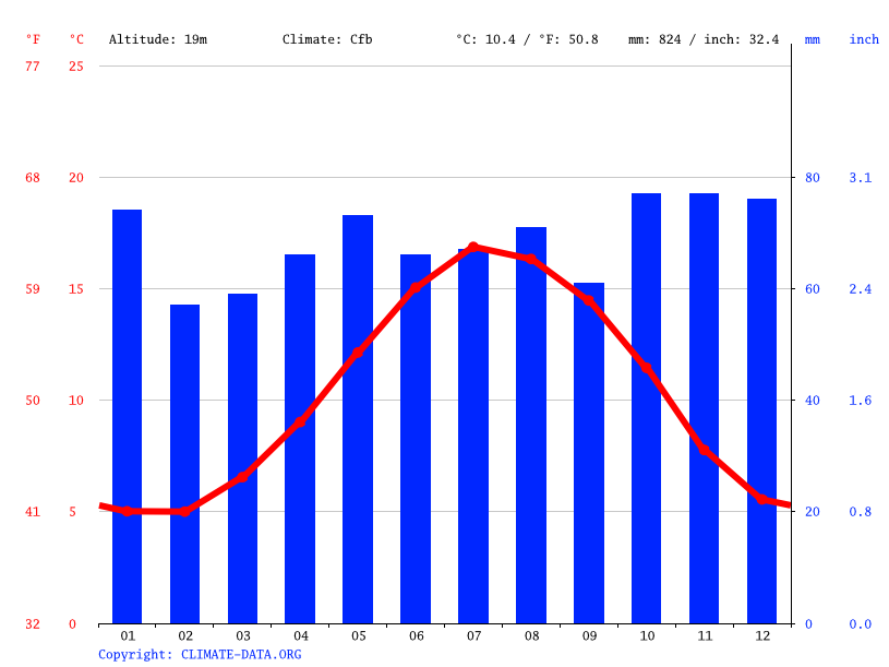 Climate graph // Weather by Month, Bristol
