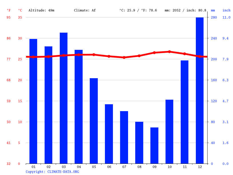 Climate graph // Weather by Month, Metro