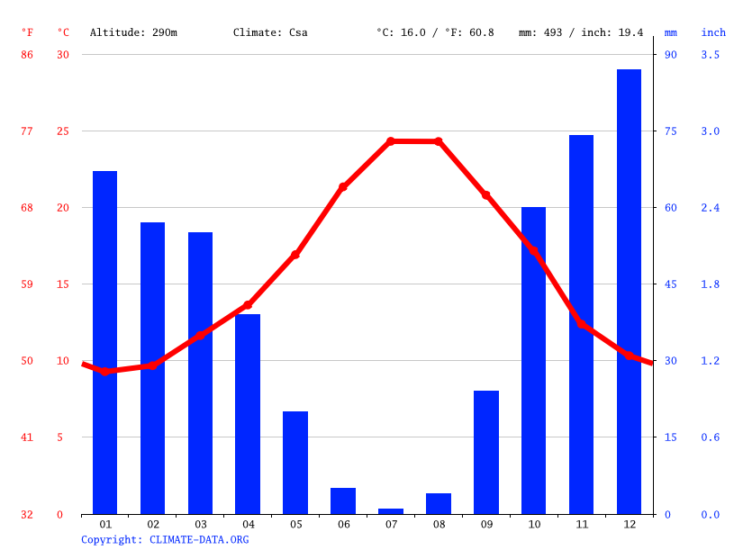 Climate graph // Weather by Month, Ojén