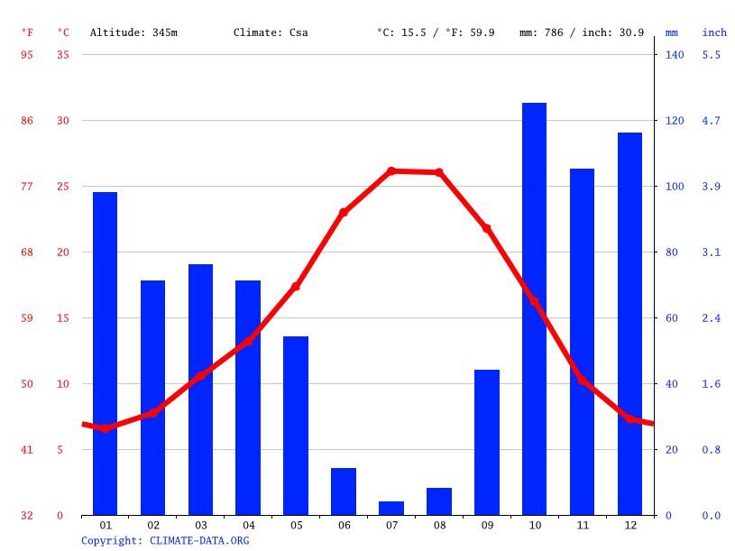Climate graph // Weather by Month, Plasencia