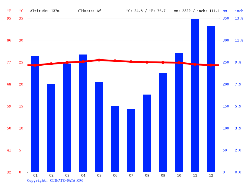 Climate graph // Weather by Month, Gunung Bungsu