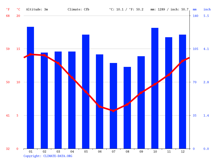 Climate graph // Weather by Month, Invercargill