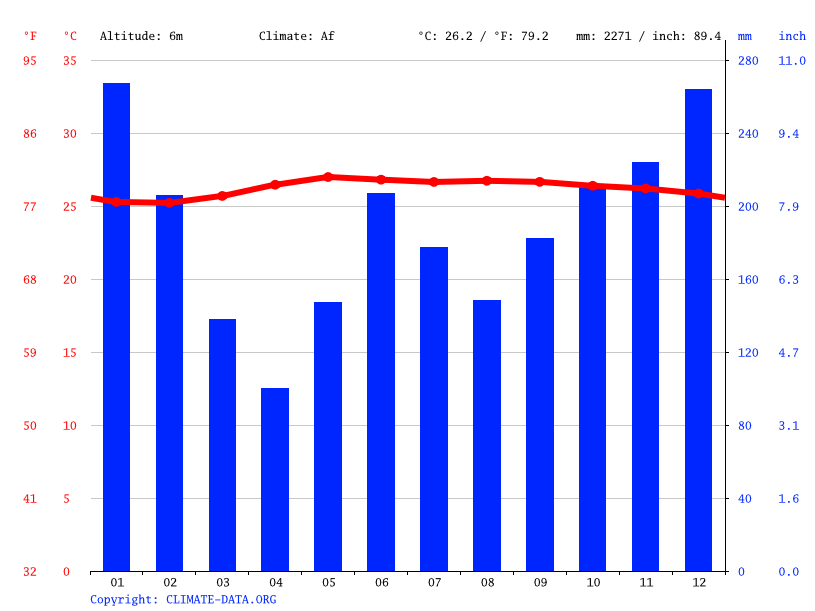 Climate graph // Weather by Month, Oroquieta